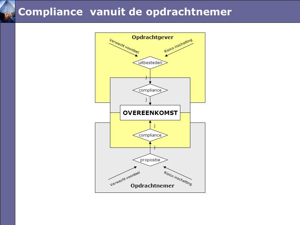 Compliance vanuit de opdrachtnemer