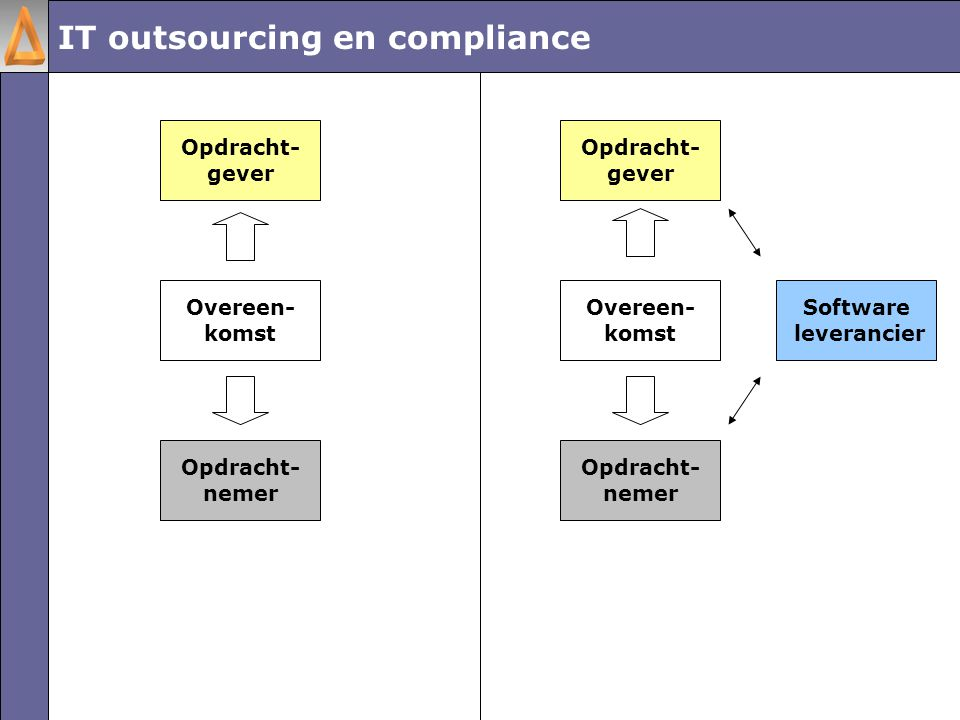 IT outsourcing en compliance