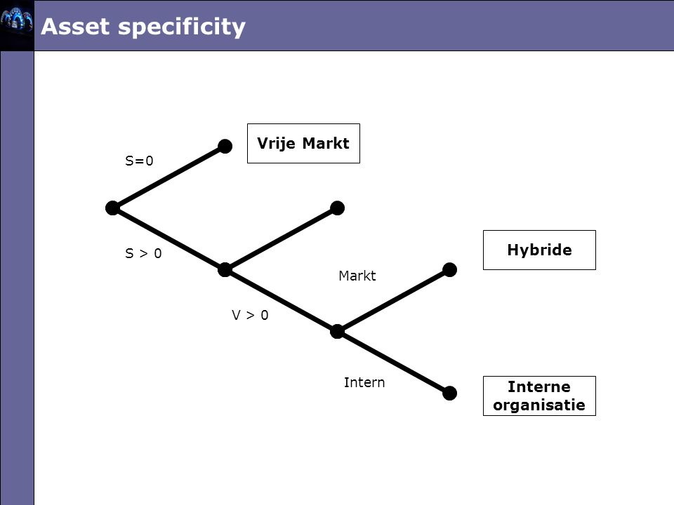 Asset specificity Vrije Markt Hybride Interne organisatie S=0 S > 0