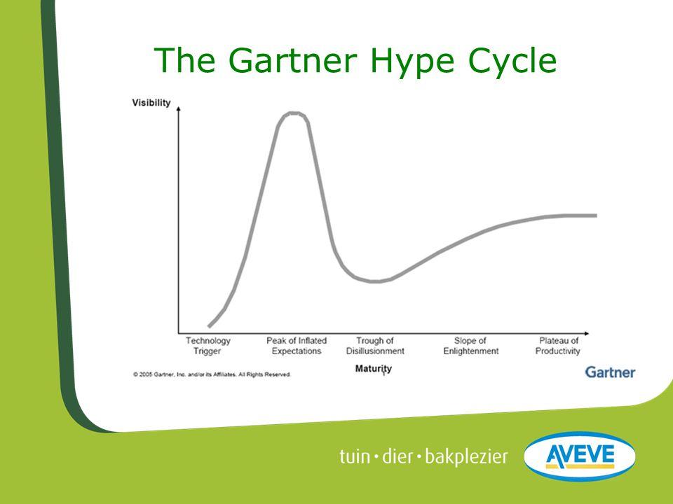 The Gartner Hype Cycle De wereld verandert, dat is een feit