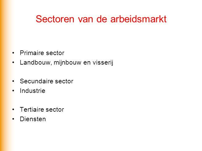 Sectoren van de arbeidsmarkt