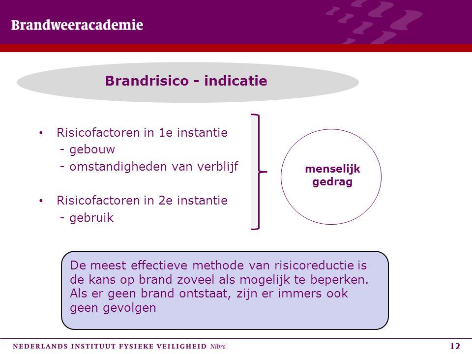 Brandrisico - indicatie
