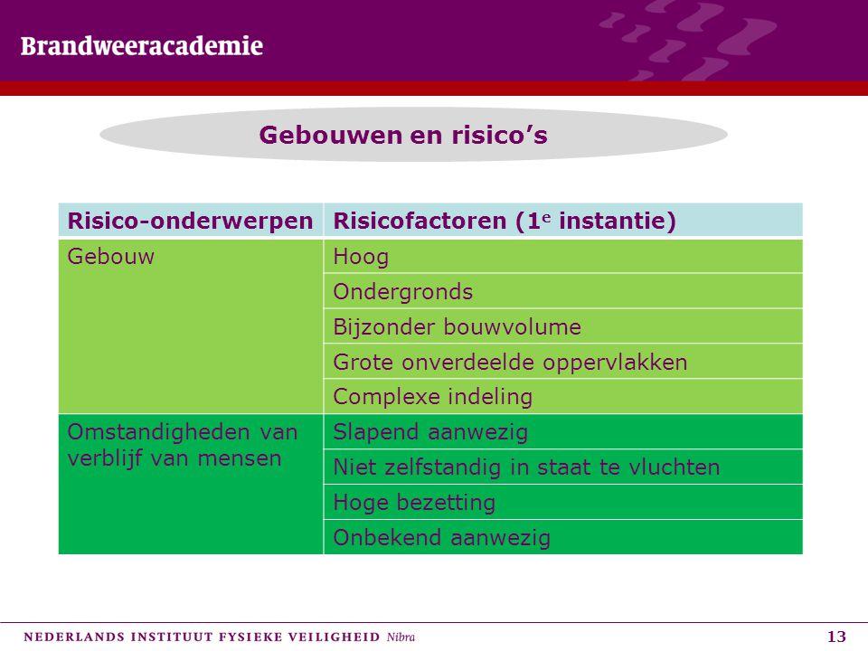 Gebouwen en risico's Risico-onderwerpen Risicofactoren (1e instantie)