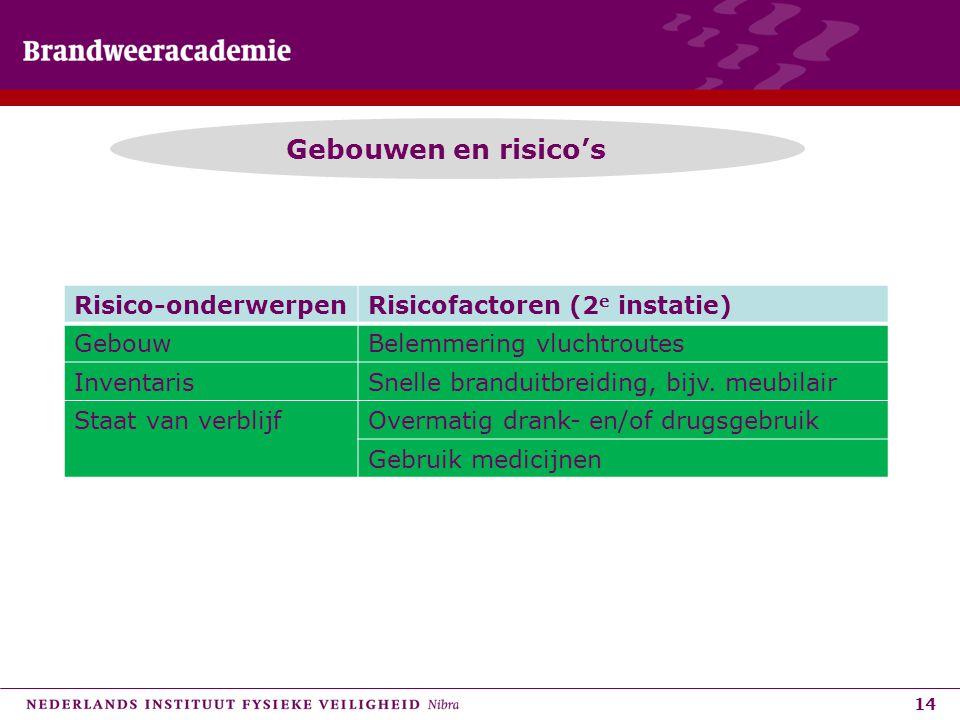 Gebouwen en risico's Risico-onderwerpen Risicofactoren (2e instatie)