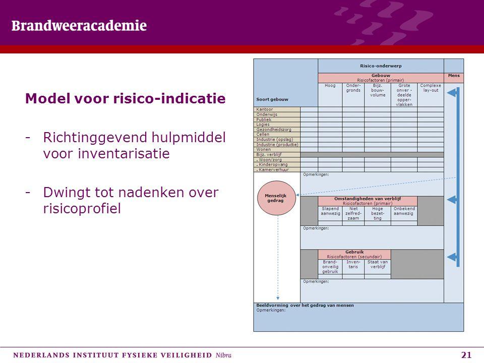 Model voor risico-indicatie