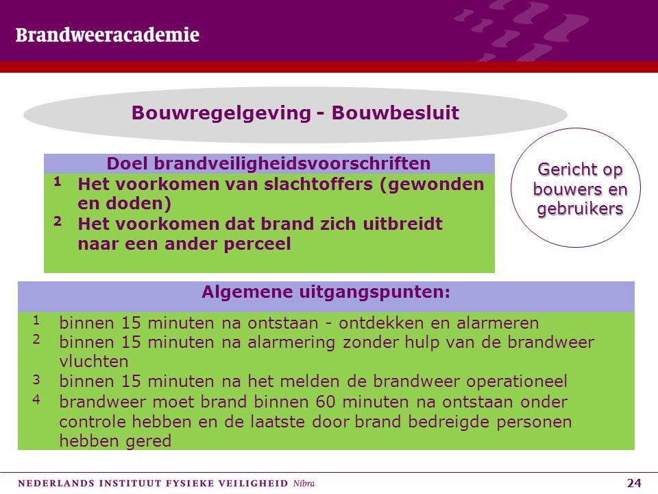 Bouwregelgeving - Bouwbesluit