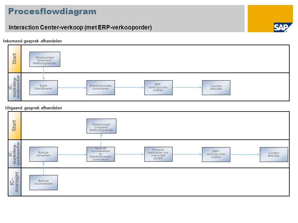Procesflowdiagram Interaction Center-verkoop (met ERP-verkooporder)