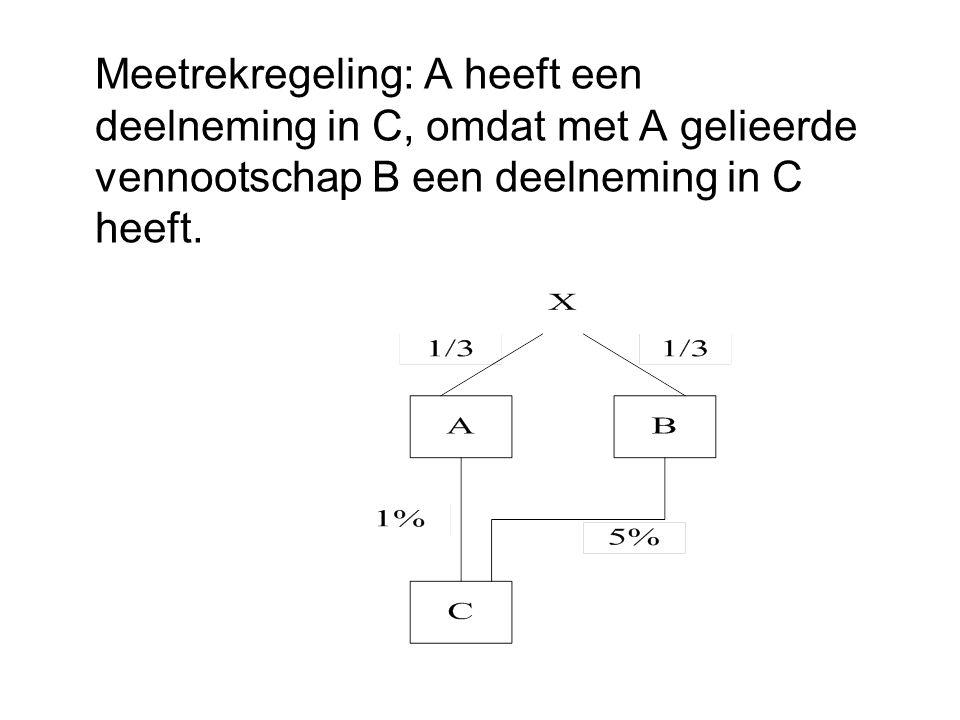 Meetrekregeling: A heeft een deelneming in C, omdat met A gelieerde vennootschap B een deelneming in C heeft.