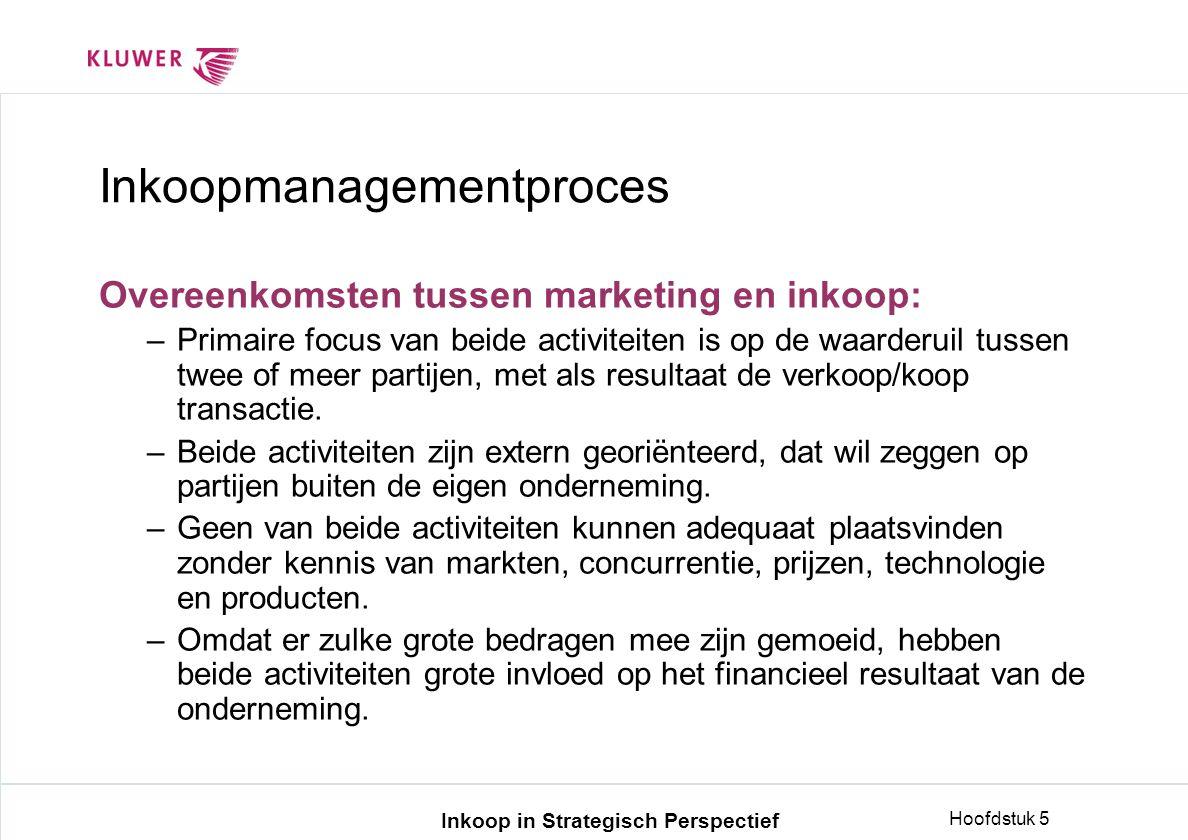 Inkoopmanagementproces