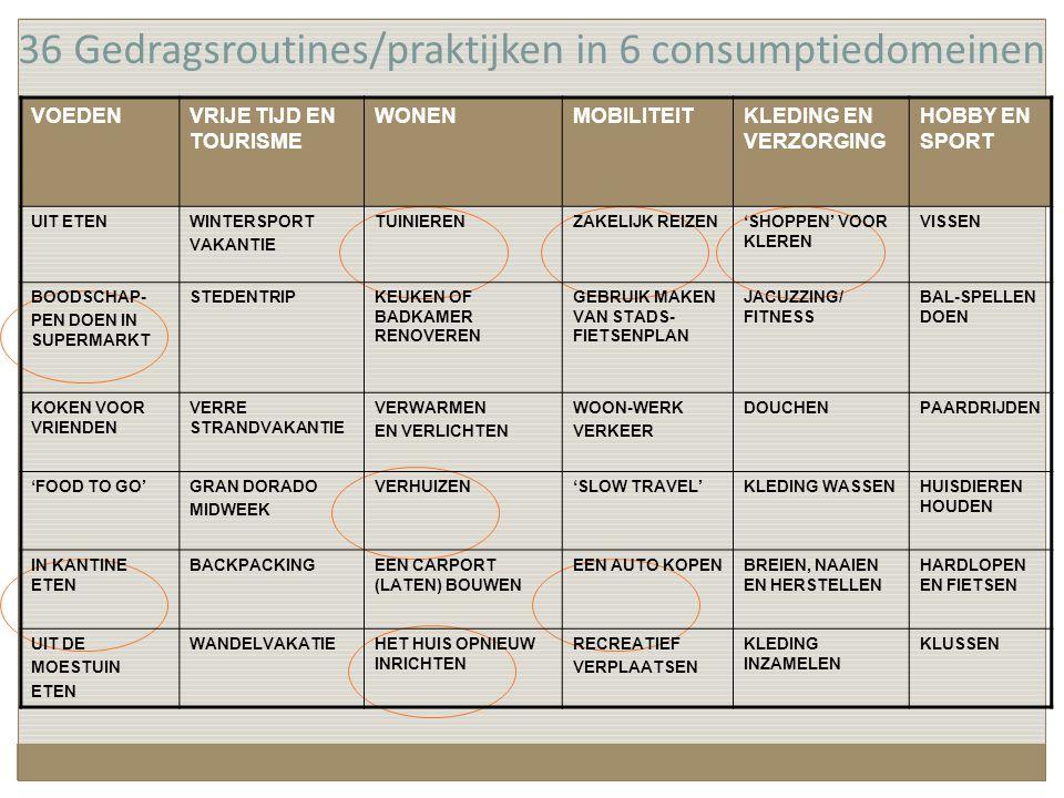 36 Gedragsroutines/praktijken in 6 consumptiedomeinen