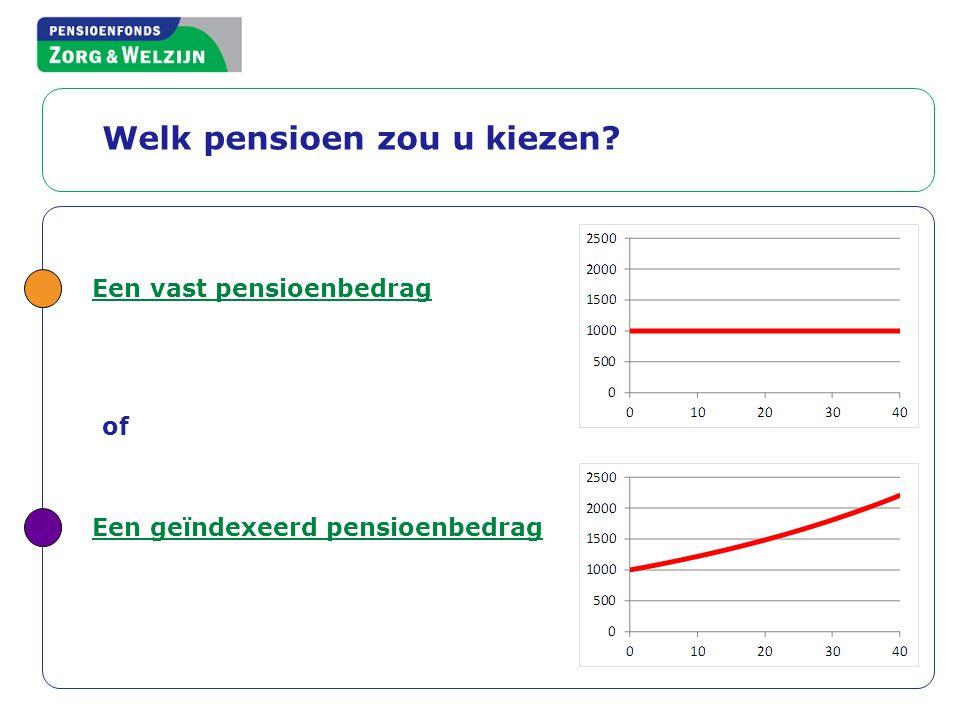 Welk pensioen zou u kiezen