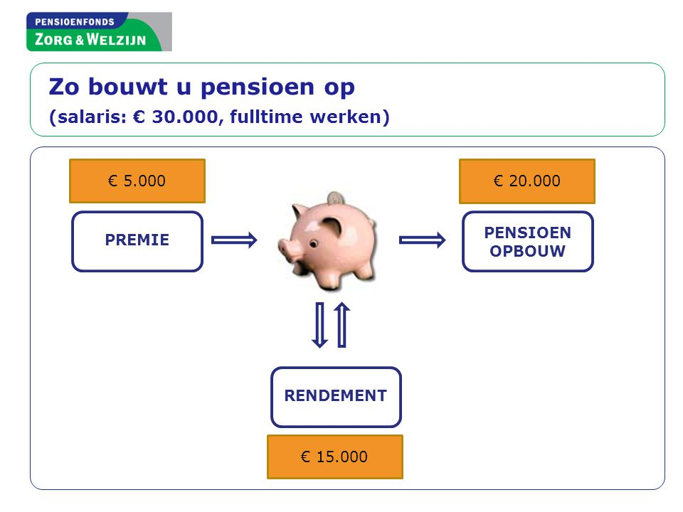 Zo bouwt u pensioen op (salaris: € 30.000, fulltime werken)