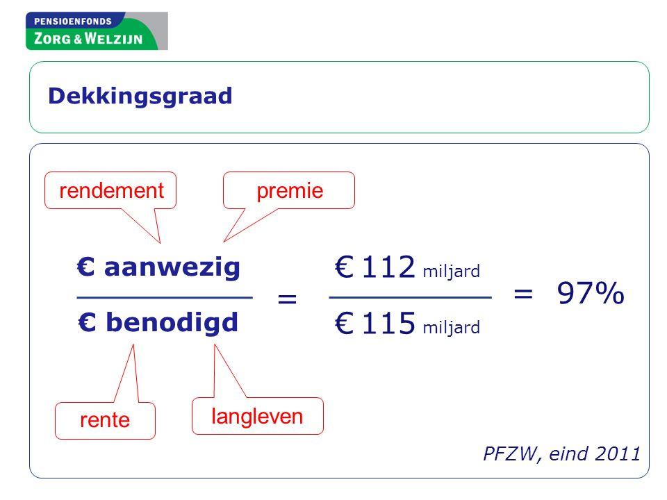 € 112 miljard = 97% = € 115 miljard € aanwezig € benodigd