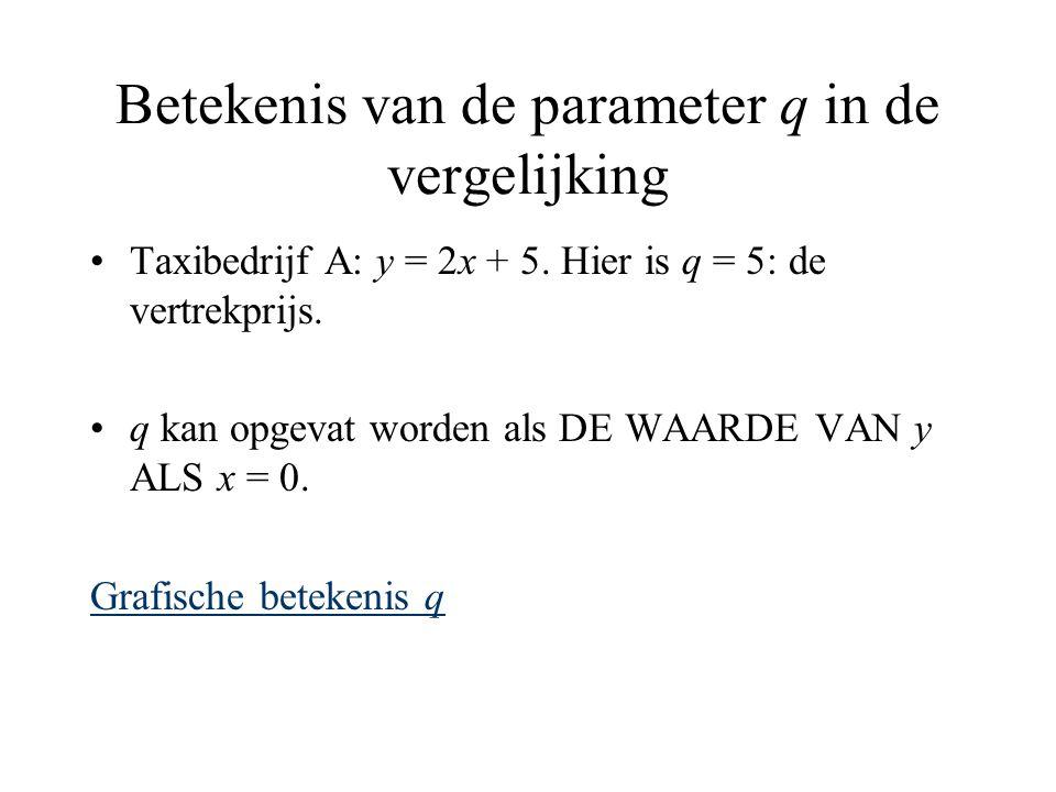 Betekenis van de parameter q in de vergelijking