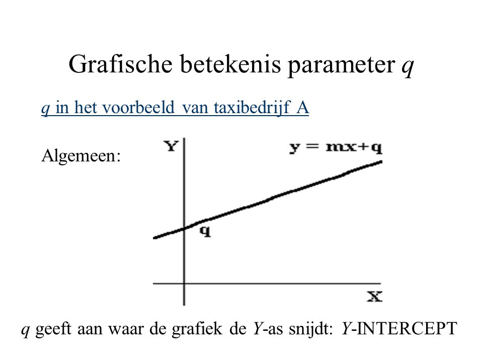 Grafische betekenis parameter q
