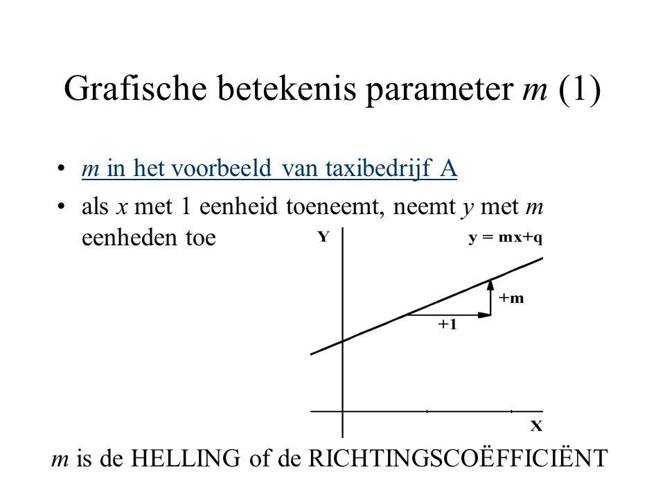 Grafische betekenis parameter m (1)