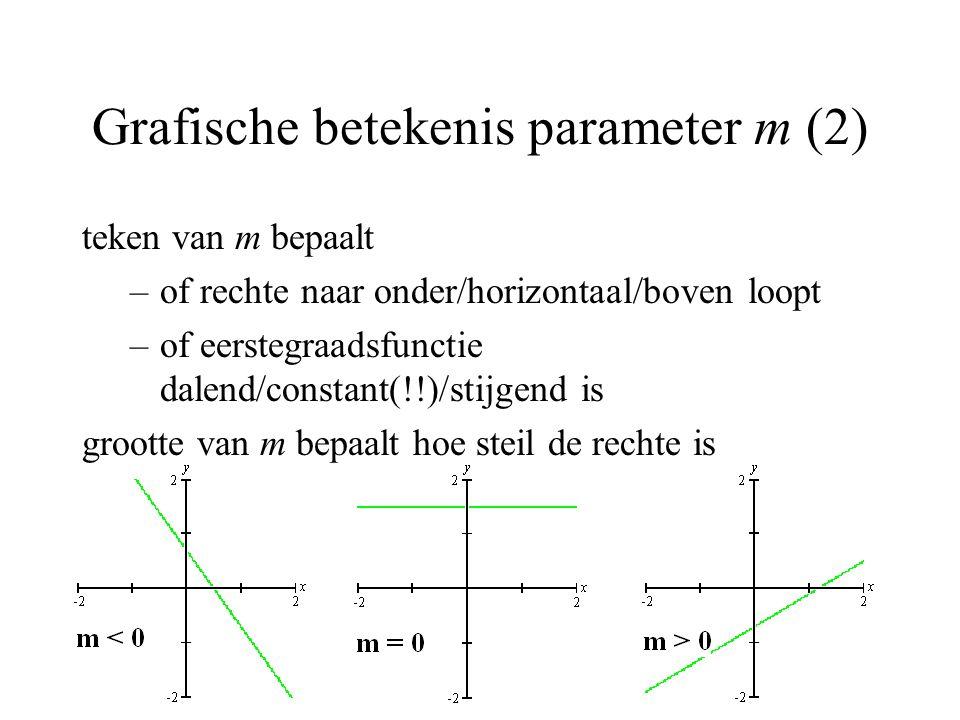 Grafische betekenis parameter m (2)