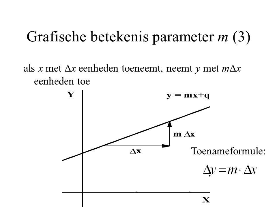 Grafische betekenis parameter m (3)