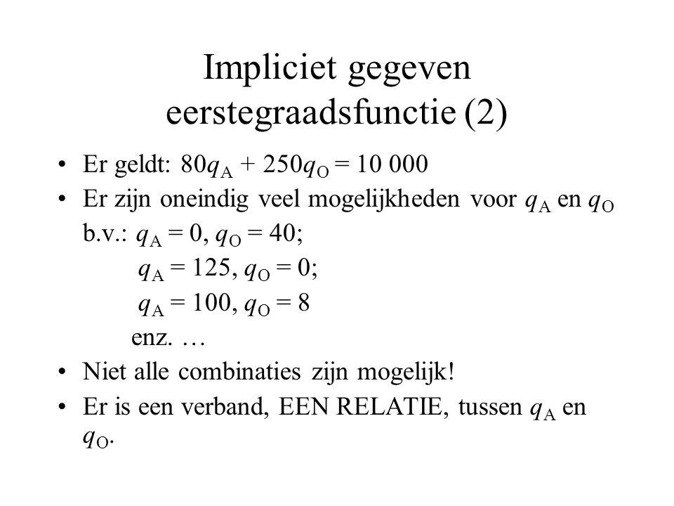 Impliciet gegeven eerstegraadsfunctie (2)