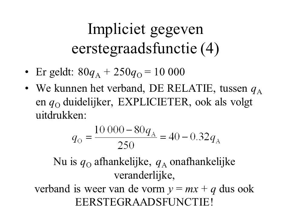 Impliciet gegeven eerstegraadsfunctie (4)