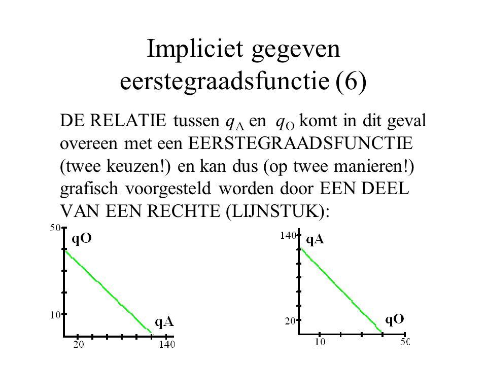 Impliciet gegeven eerstegraadsfunctie (6)