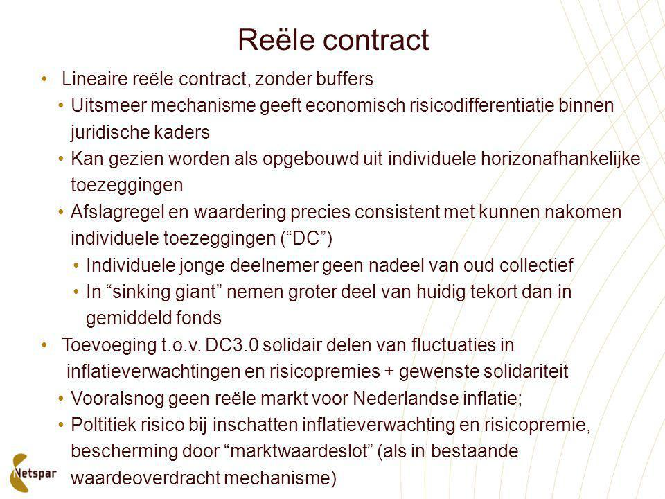 Reële contract Lineaire reële contract, zonder buffers