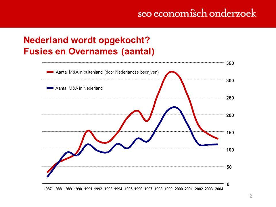 Nederland wordt opgekocht Fusies en Overnames (aantal)