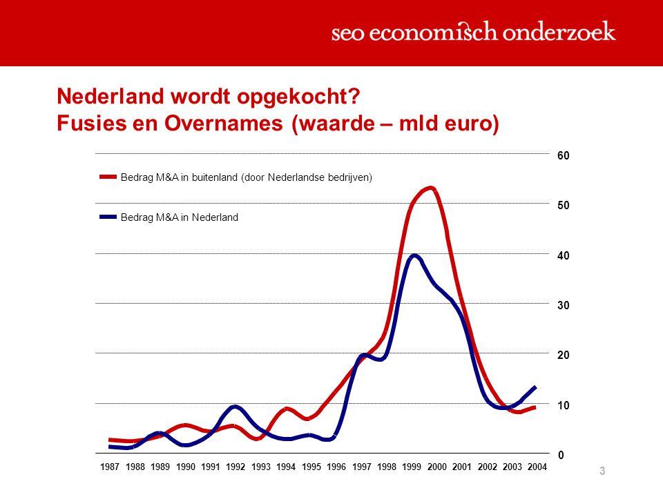 Nederland wordt opgekocht Fusies en Overnames (waarde – mld euro)