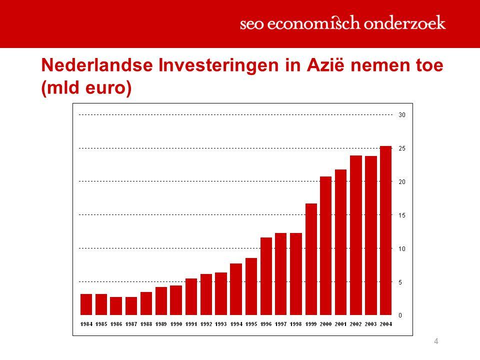 Nederlandse Investeringen in Azië nemen toe (mld euro)