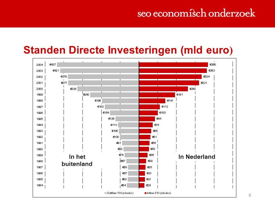 Standen Directe Investeringen (mld euro)