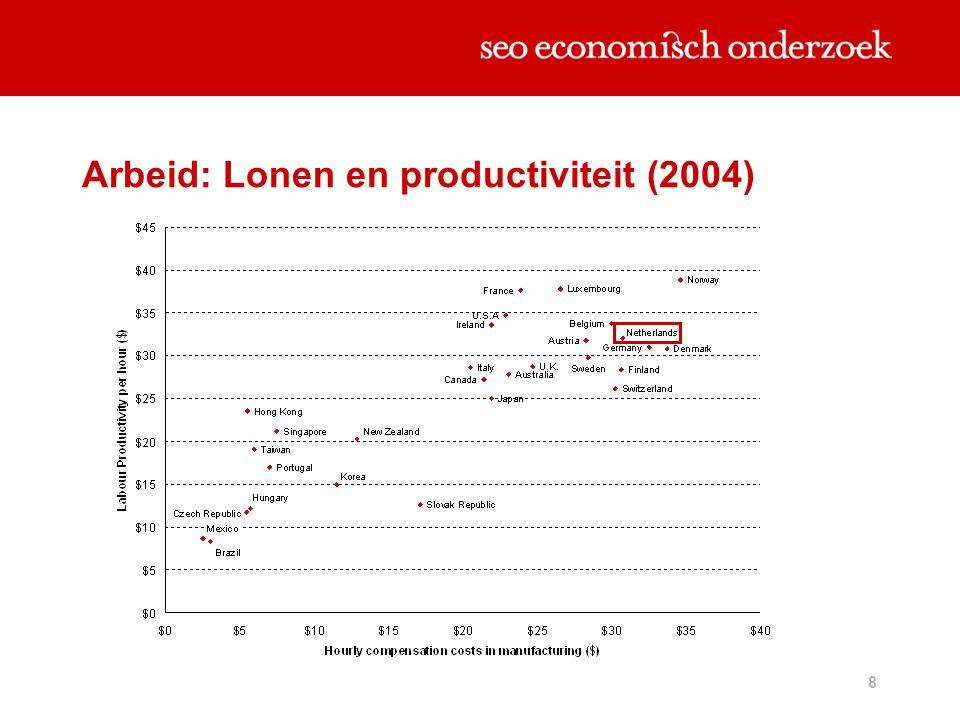 Arbeid: Lonen en productiviteit (2004)