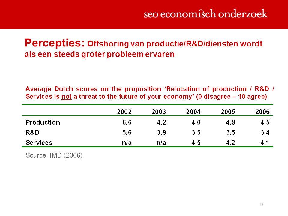 Percepties: Offshoring van productie/R&D/diensten wordt als een steeds groter probleem ervaren