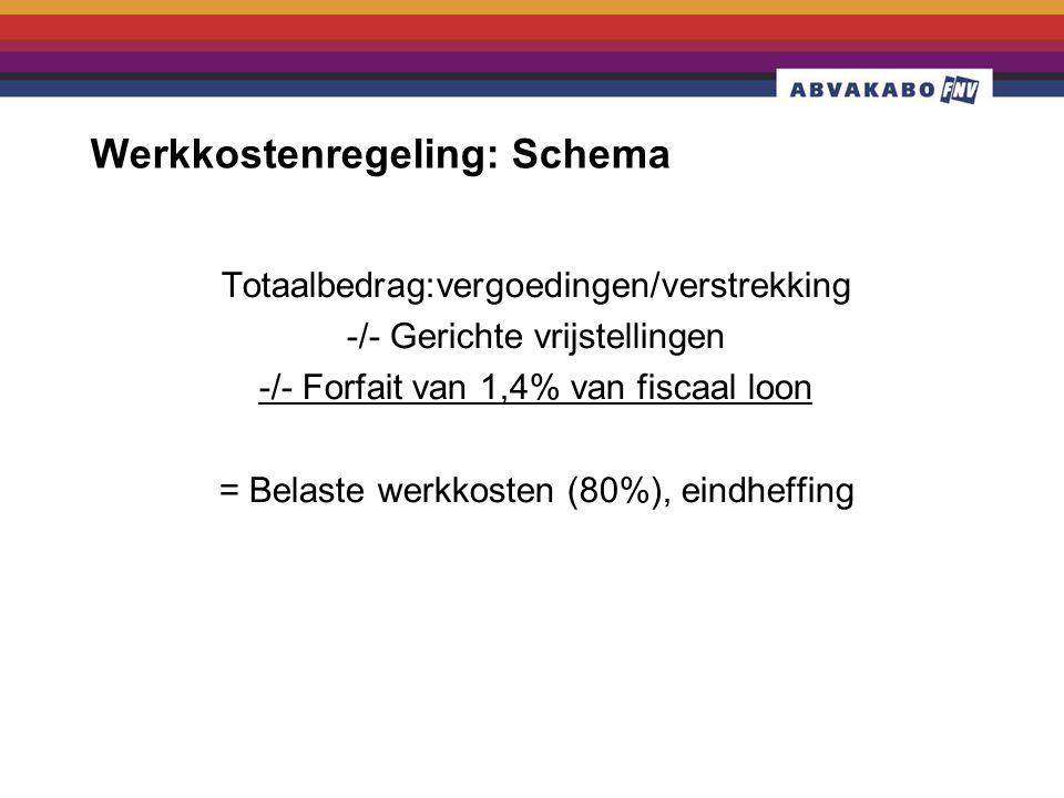 Werkkostenregeling: Schema