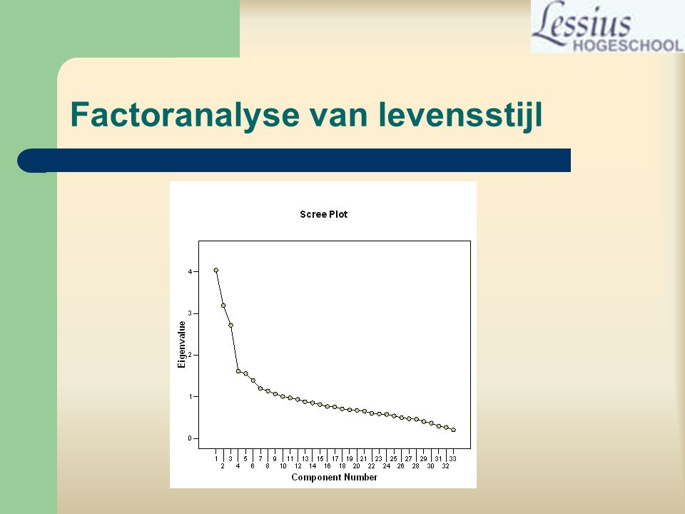 Factoranalyse van levensstijl