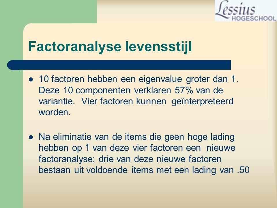 Factoranalyse levensstijl