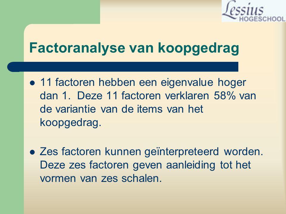 Factoranalyse van koopgedrag
