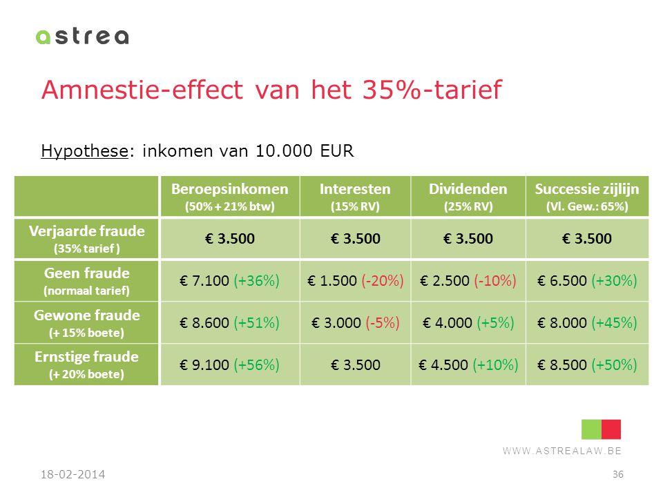 Amnestie-effect van het 35%-tarief