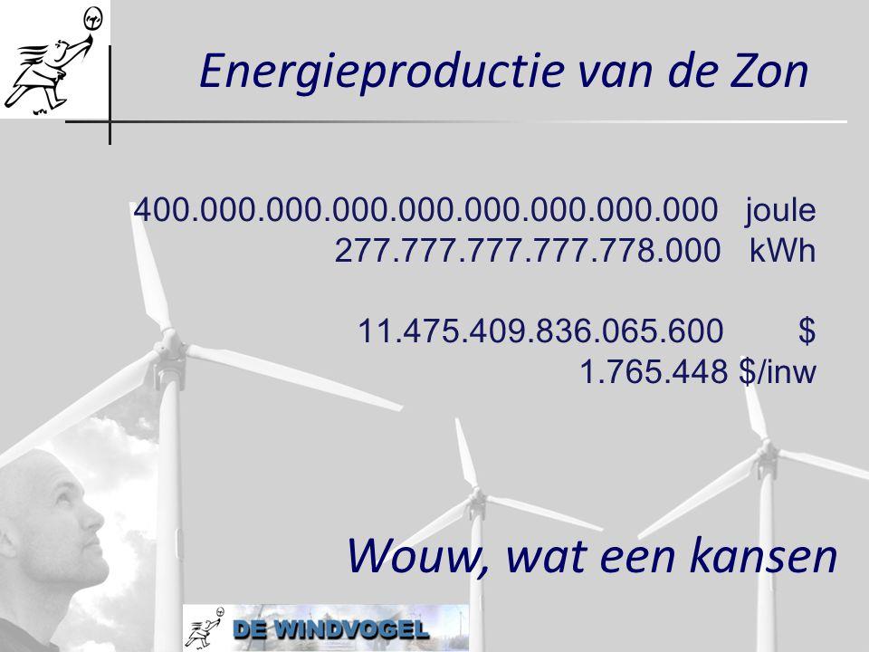 Energieproductie van de Zon