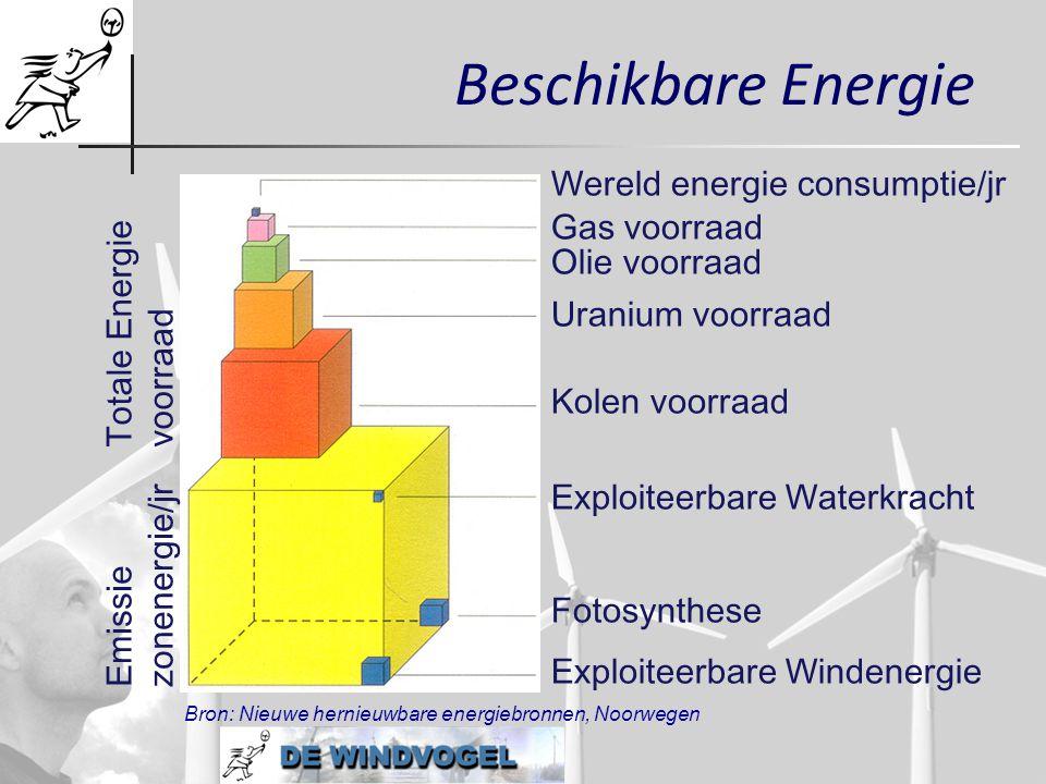 Beschikbare Energie Wereld energie consumptie/jr