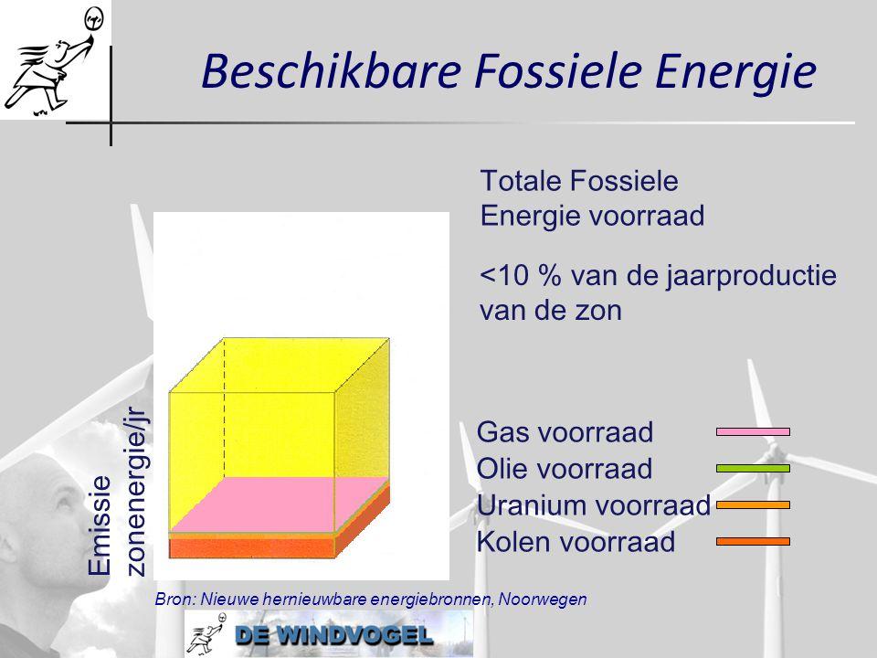 Beschikbare Fossiele Energie
