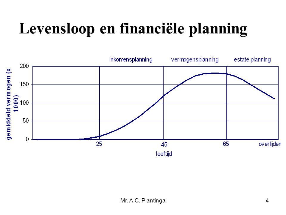 Levensloop en financiële planning