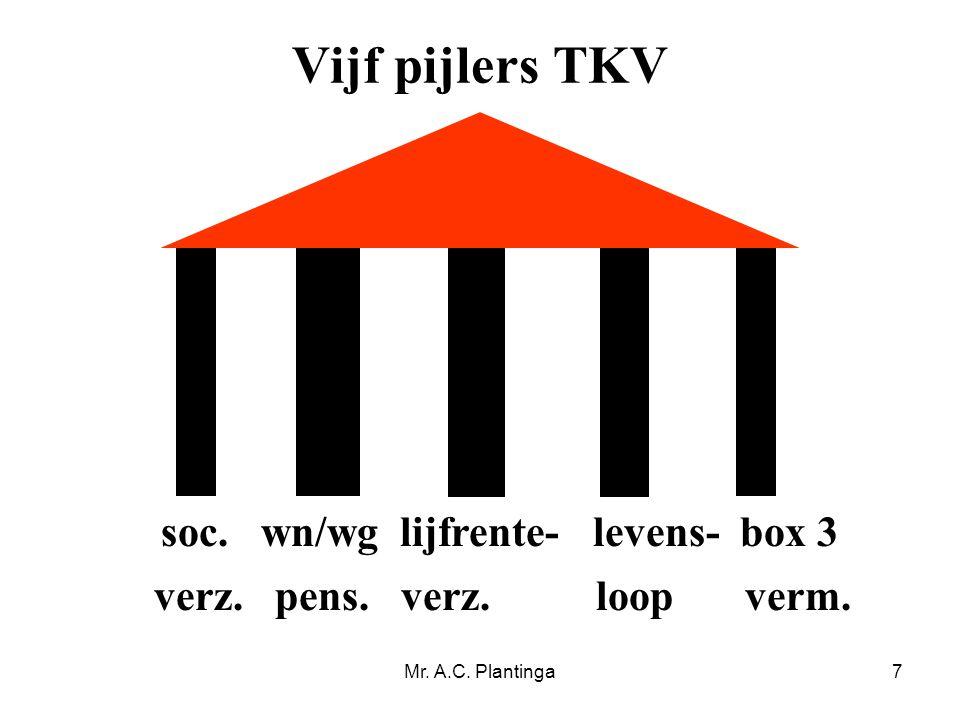 Vijf pijlers TKV soc. wn/wg lijfrente- levens- box 3
