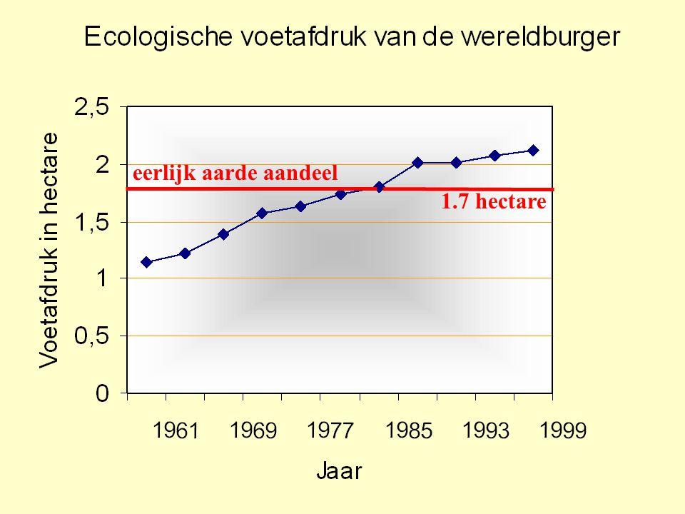 Ecologische voetafdruk van de wereldburger