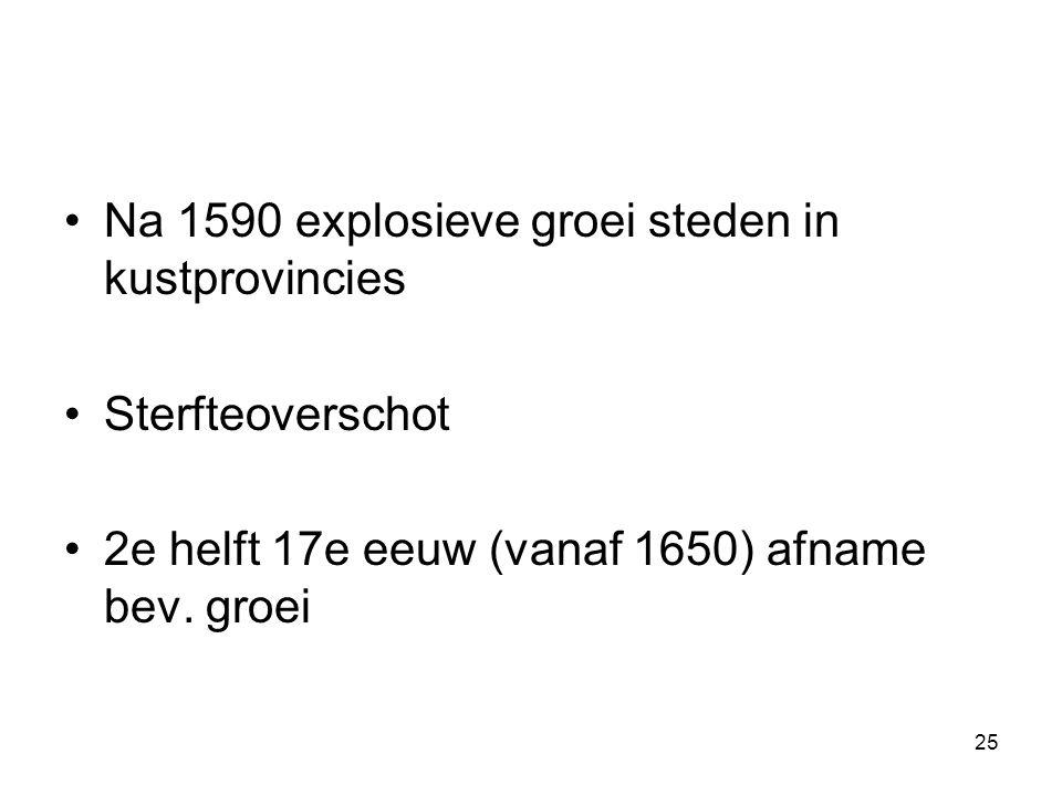 Na 1590 explosieve groei steden in kustprovincies