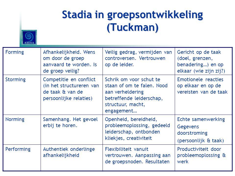 Stadia in groepsontwikkeling (Tuckman)