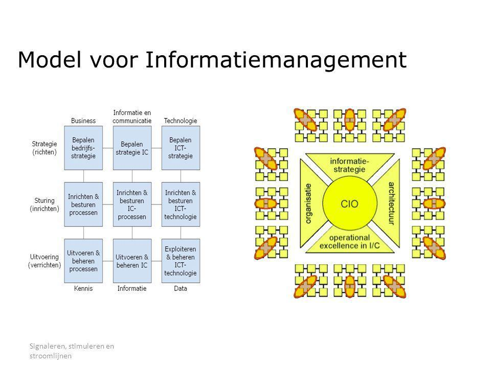 Model voor Informatiemanagement