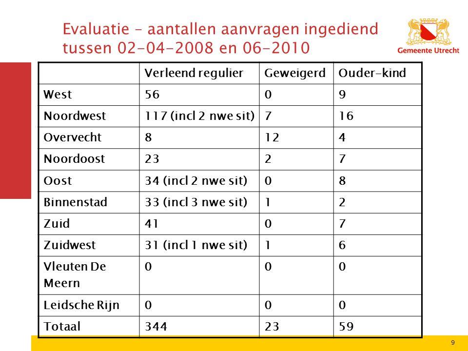 Evaluatie – aantallen aanvragen ingediend tussen 02-04-2008 en 06-2010