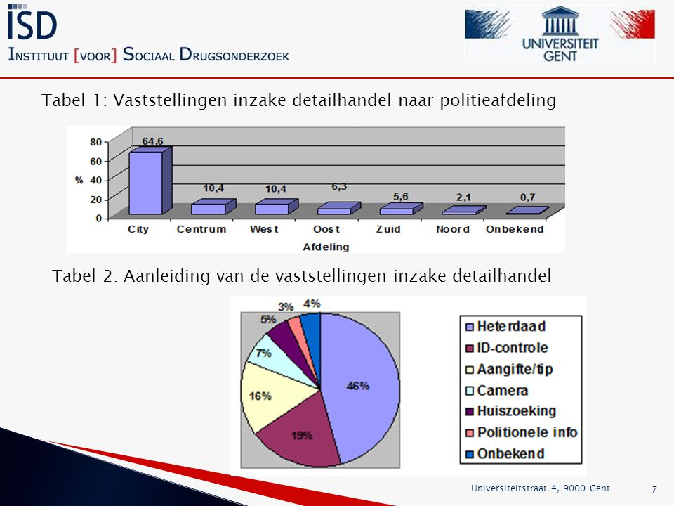 Tabel 1: Vaststellingen inzake detailhandel naar politieafdeling
