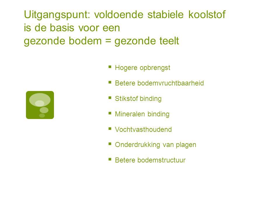 Uitgangspunt: voldoende stabiele koolstof is de basis voor een gezonde bodem = gezonde teelt