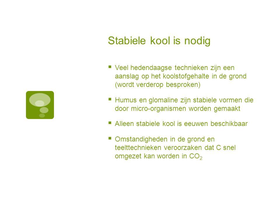 Stabiele kool is nodig Veel hedendaagse technieken zijn een aanslag op het koolstofgehalte in de grond (wordt verderop besproken)